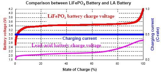 เปรียบเทียบ แบตเตอร์รี่ LiFePo4 และแบตเตอร์รี่แบบตะกั่วกรด