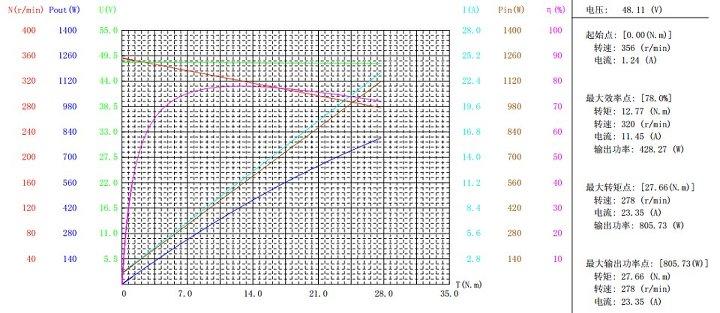 performance curve ของ MP2