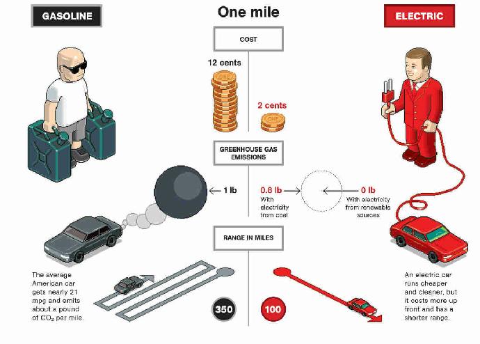 การเปรียบเทียบความประหยัดจากการใช้เครื่องยนต์ที่ใช้น้ำมันกับยานพาหนะไฟฟ้า