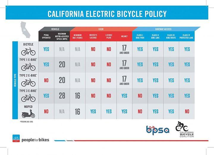 รัฐแคลิฟอร์เนียออกกฎหมายเกี่ยวกับจักรยานไฟฟ้ายุคใหม่